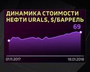 Динамика стоимости нефти Urals с 1 ноября 2017 года
