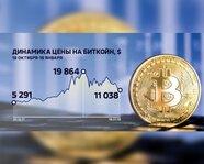 Динамика цены на биткоин с 20 октября 2017 года