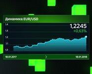 Динамика EUR/USD с 18 января 2017 года