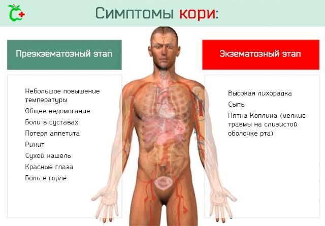 На Украине растет заболеваемость корью