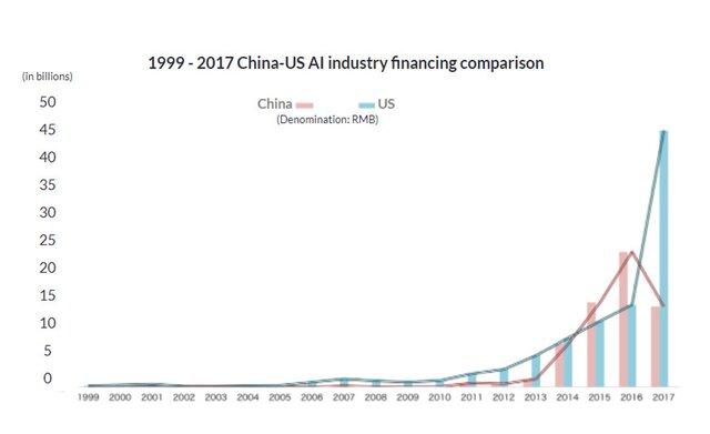 прямые инвестиции США и Китая
