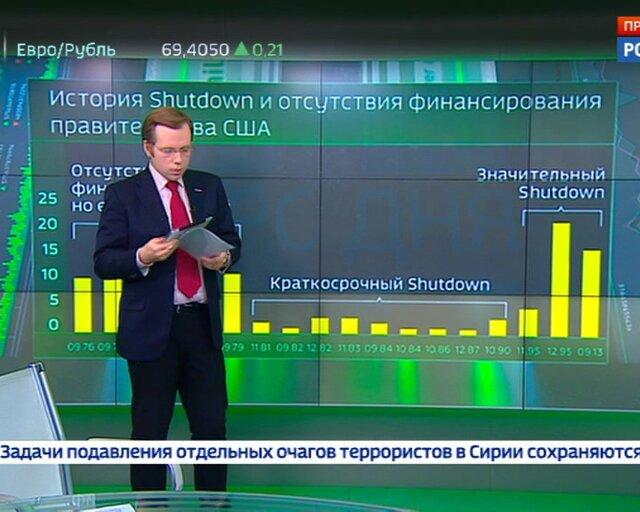 Курс дня. Россия улучшает инвестклимат, а в США снова shutdown