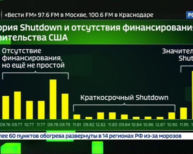Shutdown: правительство США вновь осталось без денег