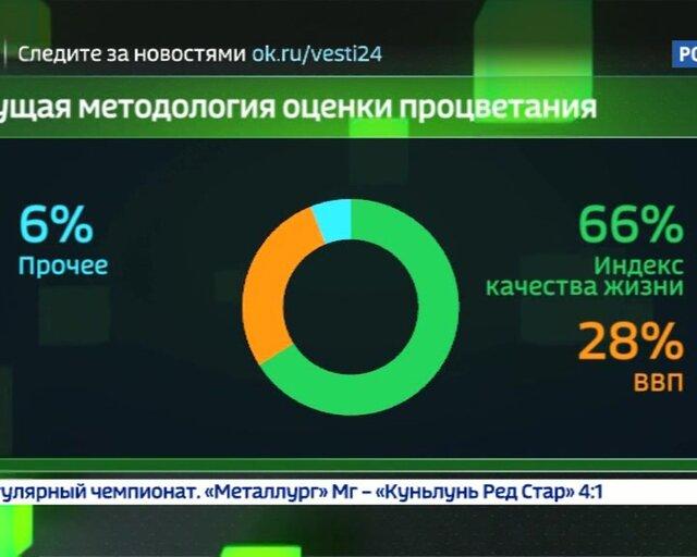 В десятку! Мировой бизнес оценил инвестпривлекательность России