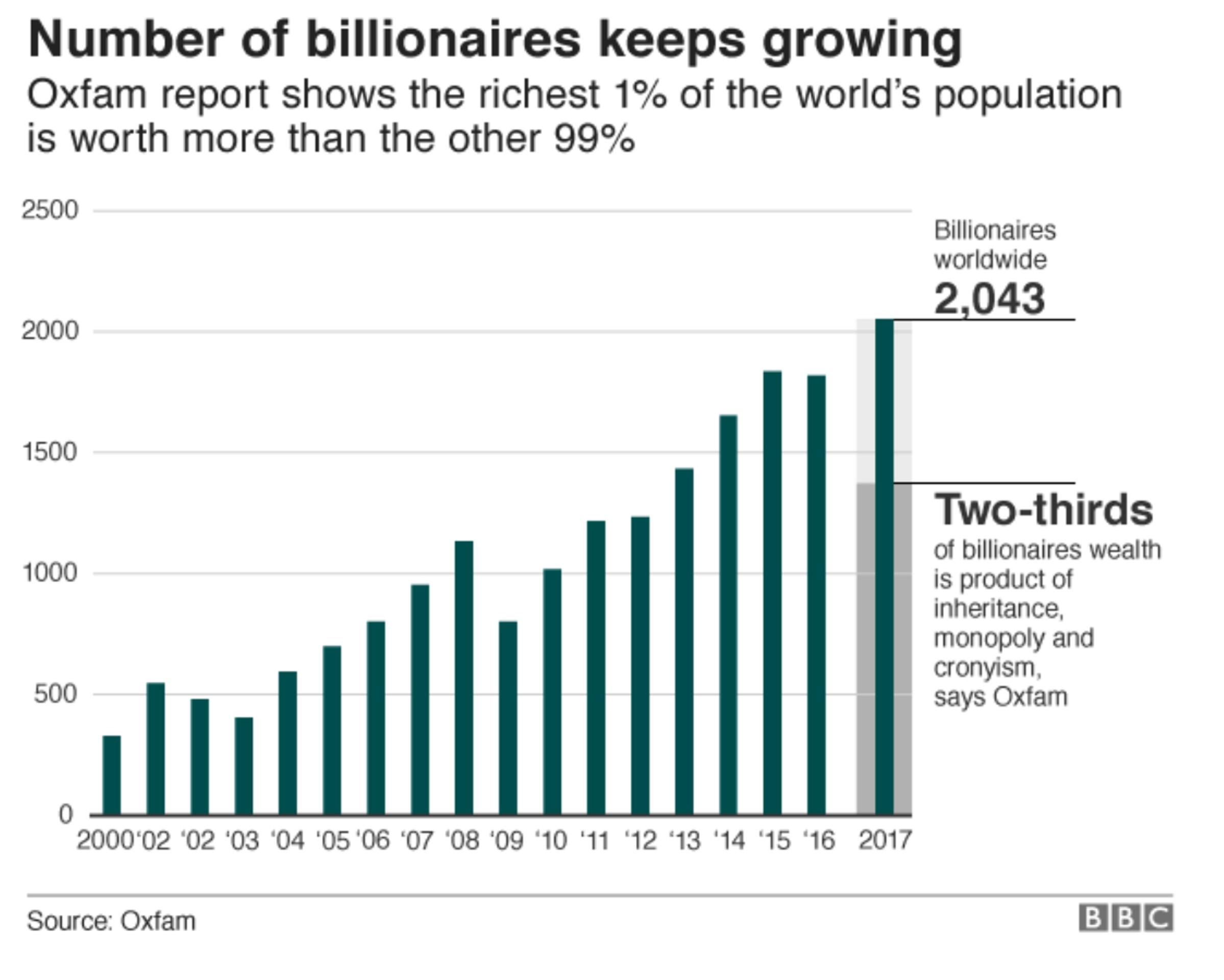Oxfam: 1% богатых держат в своих руках 82% богатств