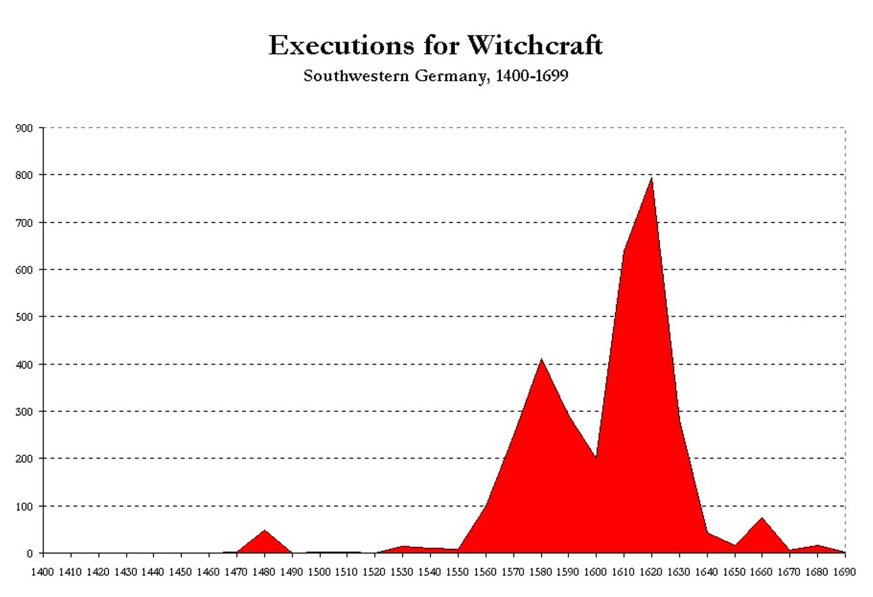 Охота на ведьм: экономисты нашли новое объяснение