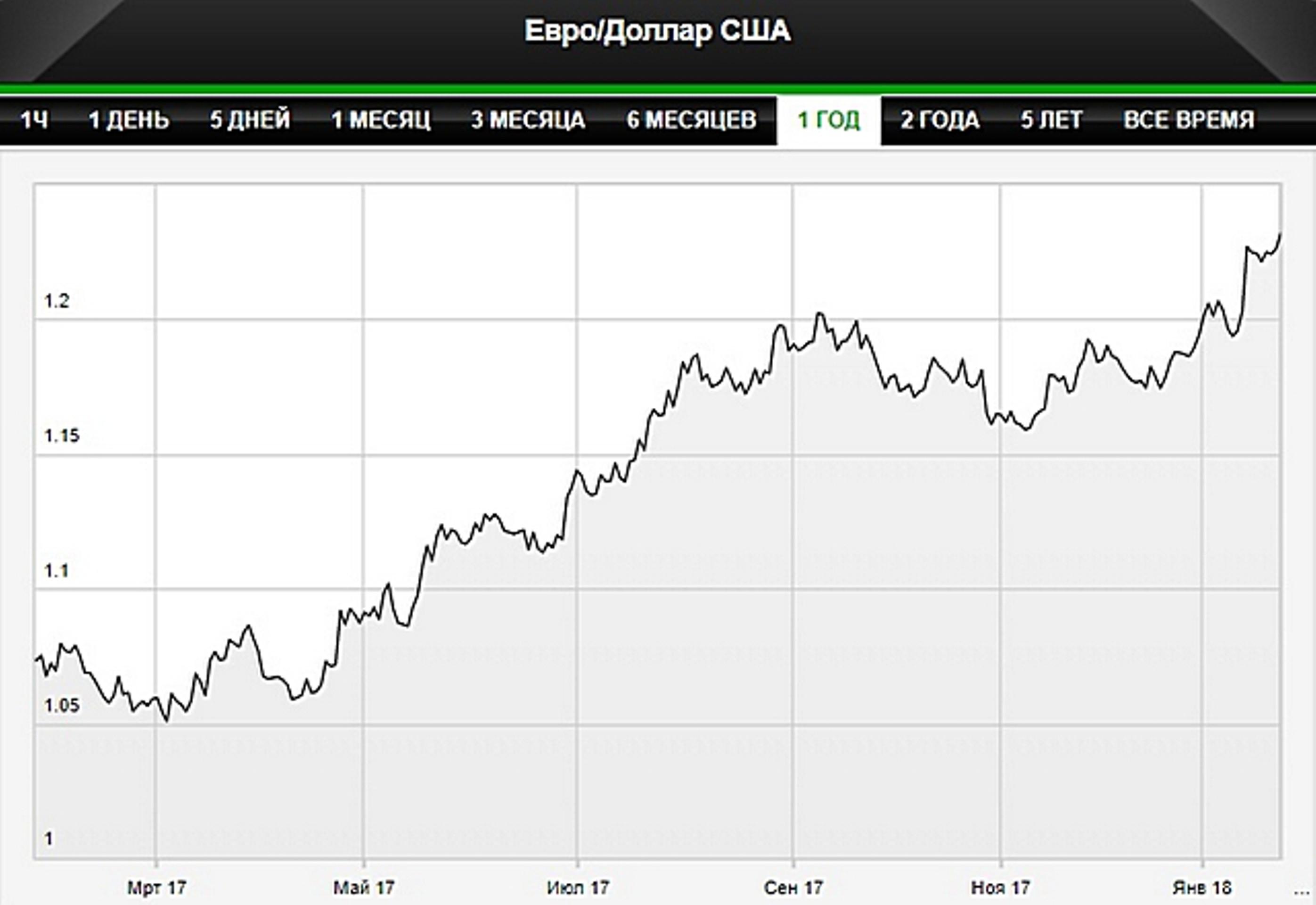 Доллар упал до минимума за 3 года после слов Мнучина