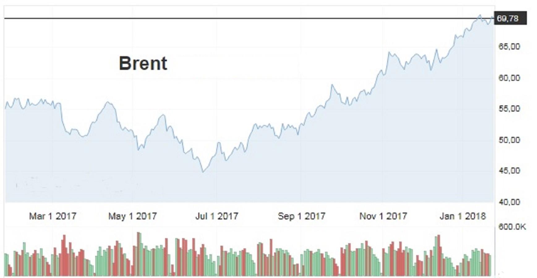 Россия и ОПЕК повысили цену нефти на $25
