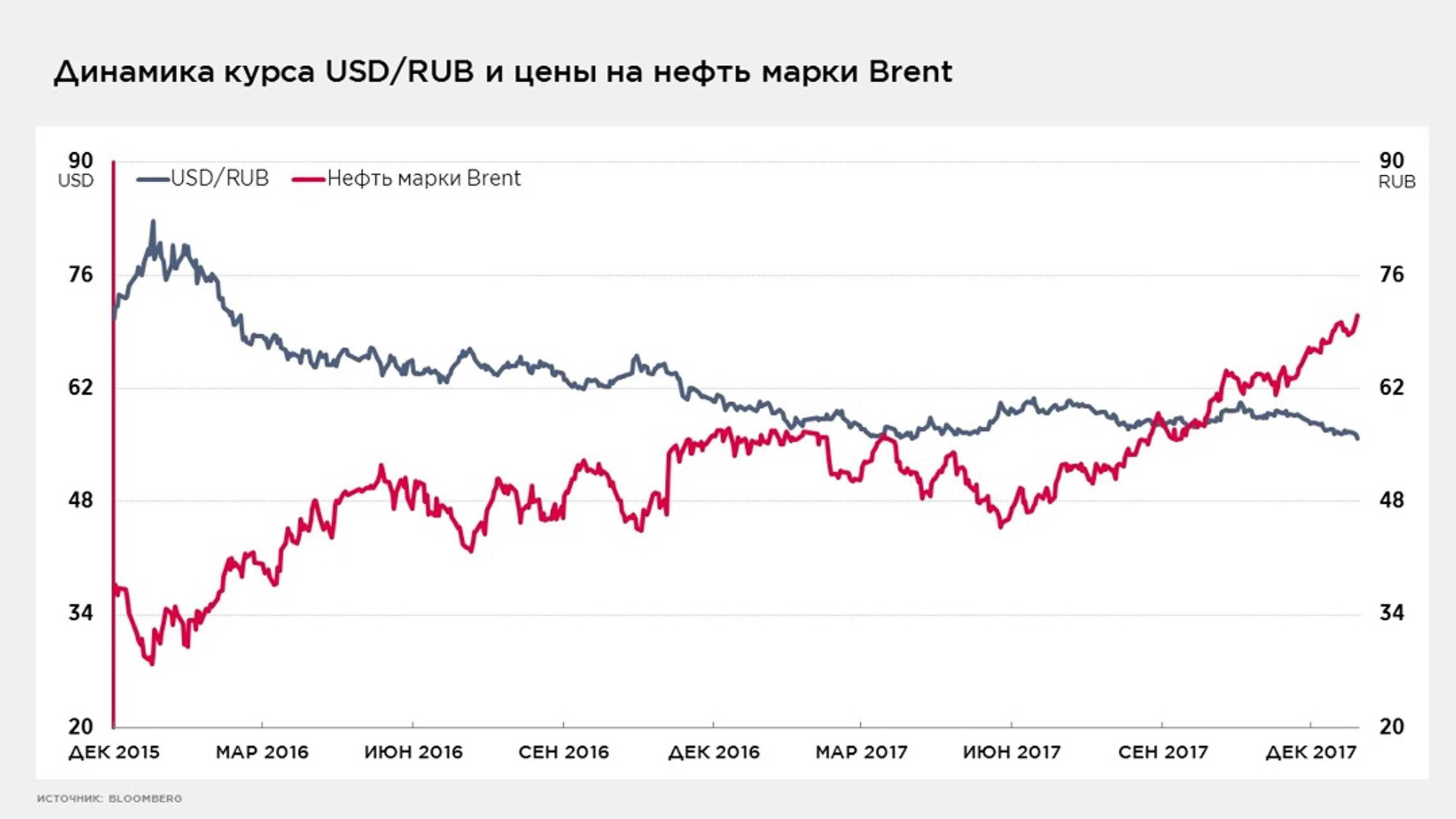 Как бюджетное правило повлияет на рубль и рынки?