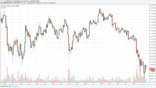 Курс биткоина упал ниже $10 000