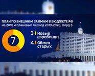 План по внешним займам в бюджете России