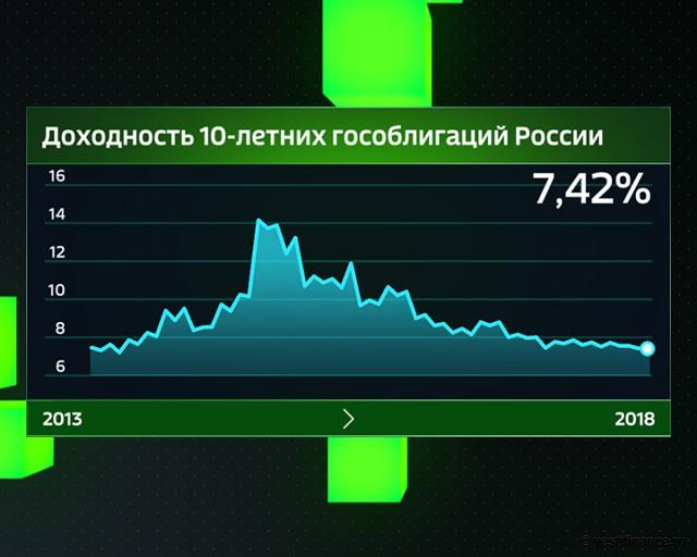 Доходность 10-летних гособлигаций России с 2013 года