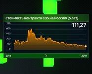 Стоимость контракта CDS на Россию (5 лет) с 2014 года