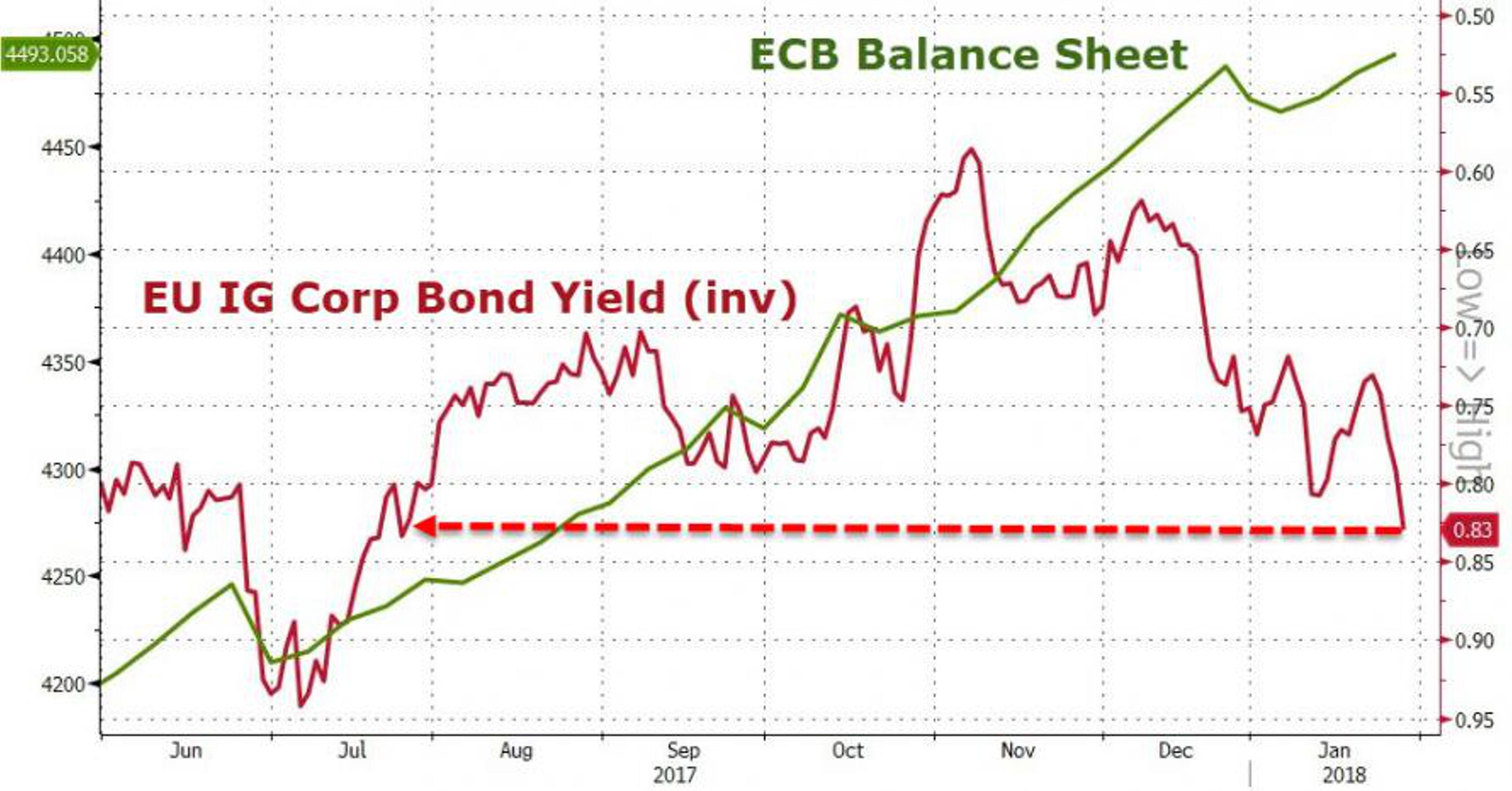 ЕЦБ потерял контроль на рынком