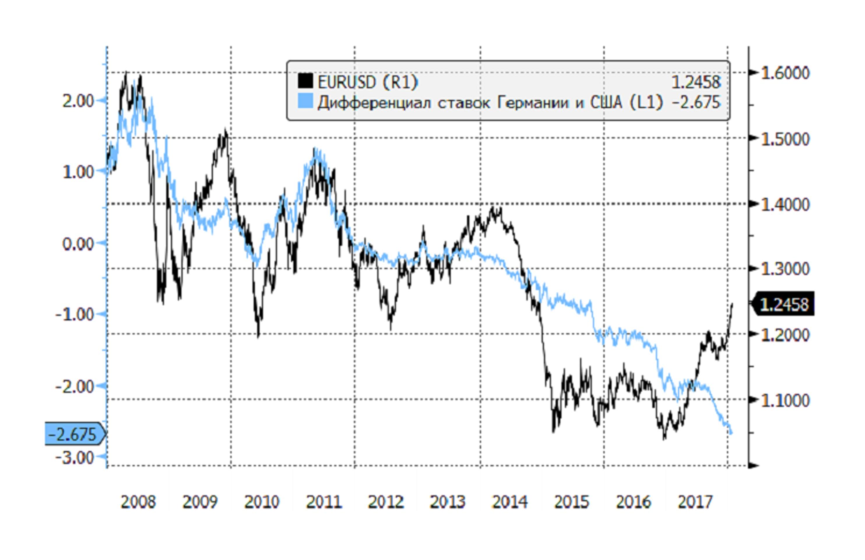 Независимый от нефти рубль: чего ждать в феврале?