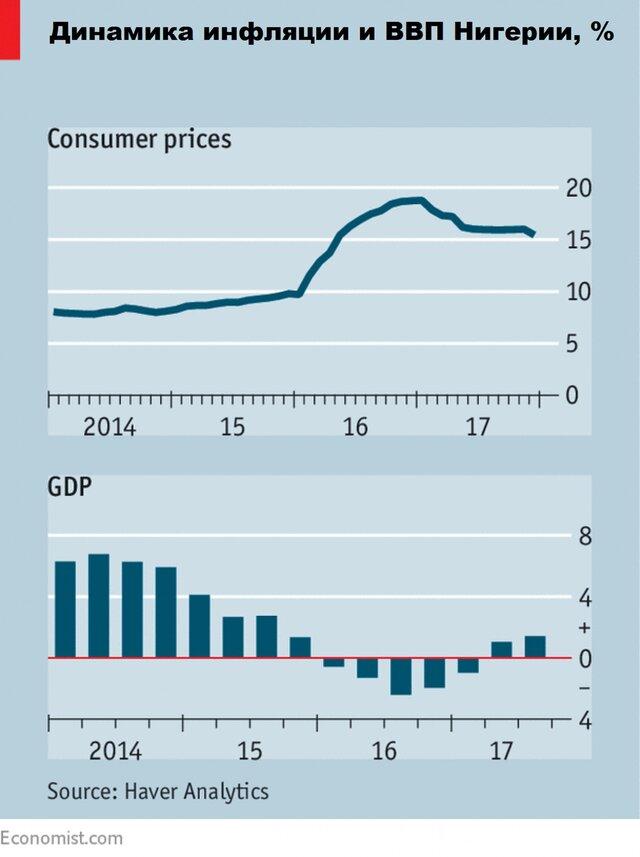 Инфляция и ВВП Нигерии