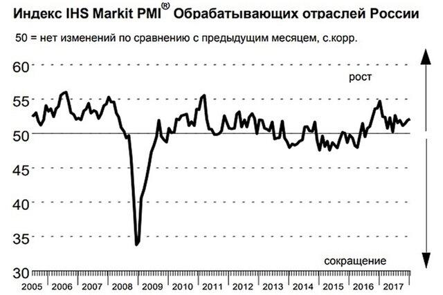 Деловая активность обрабатывающих областей экономикиРФ увеличилась зимой