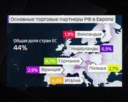 Основные торговые партнеры России в Европе