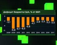 Дефицит бюджета США с 2008 года, % от ВВП