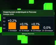 Недельная инфляция в России. Январь 2018 года
