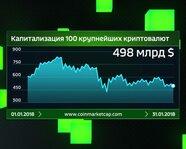 Капитализация 100 крупнейших криптовалют. Январь 2018 года