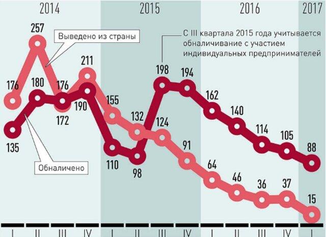 Преступный вывод средств из Российской Федерации за 5 лет уменьшился в20 раз