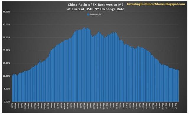 рост агрегата М2 в Китае