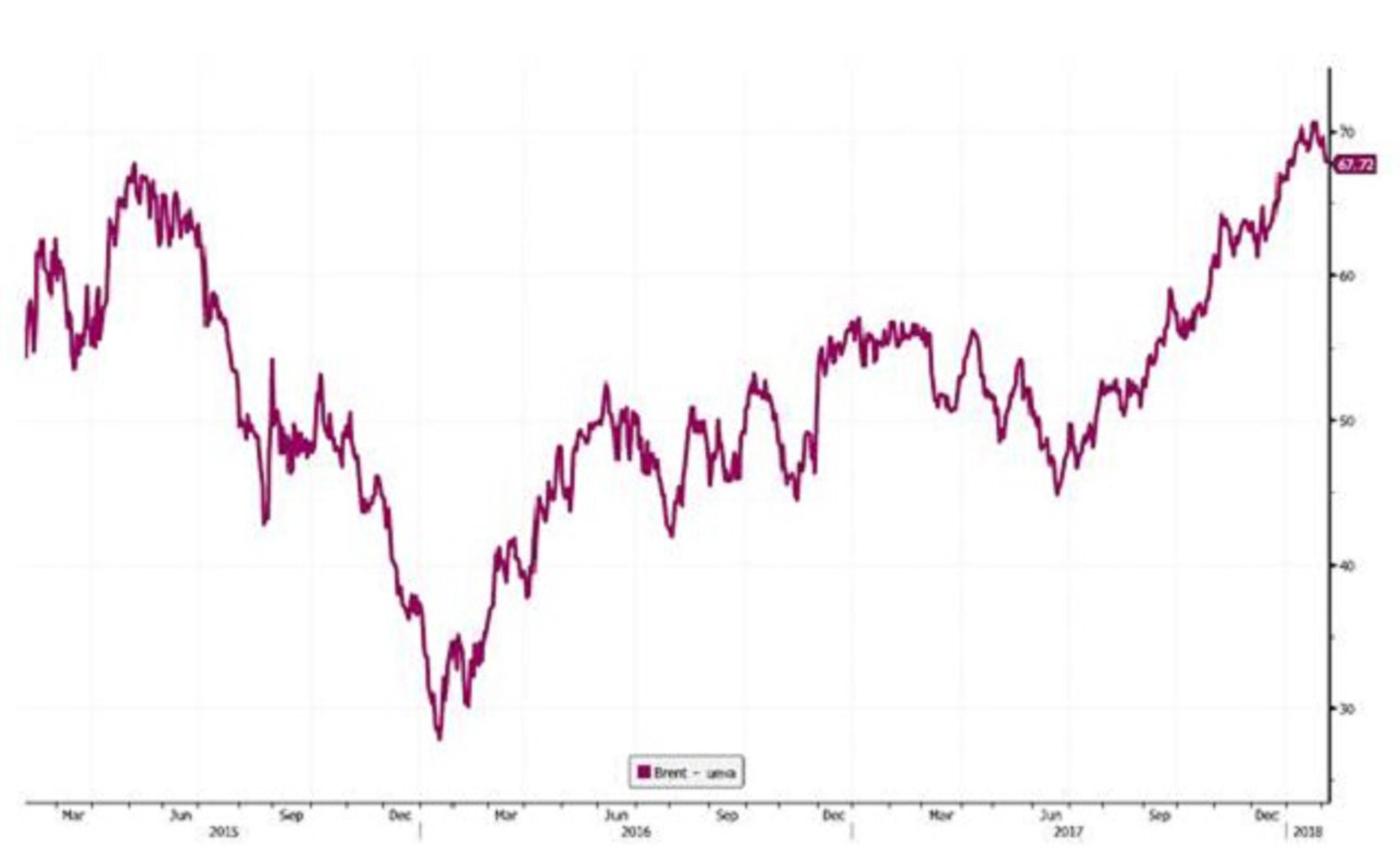 Цены на нефть: февраль без потрясений