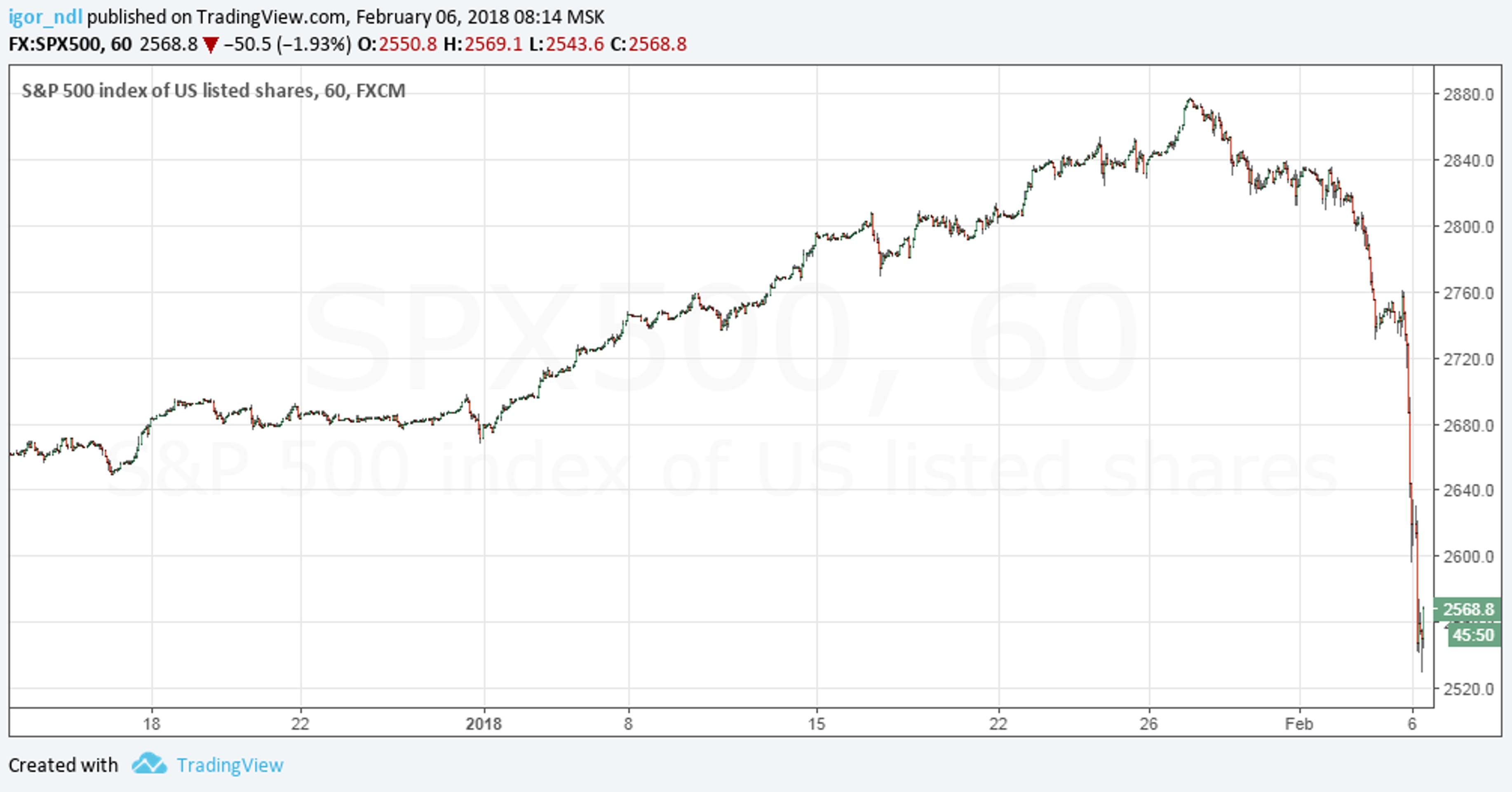 Рынки: обвал, паника и хаос