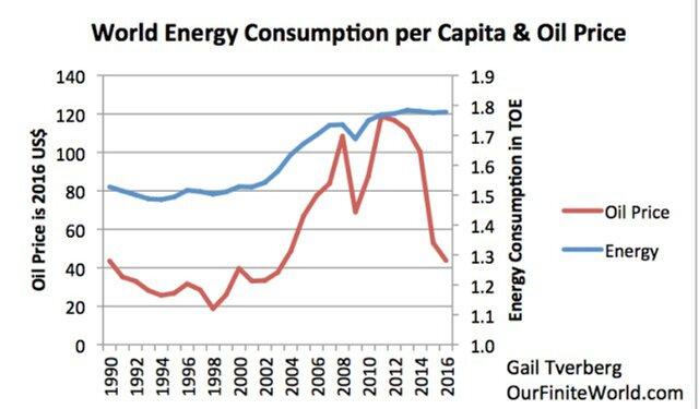 Потребление энергии на душу населения