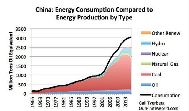 источники энергии в Китае