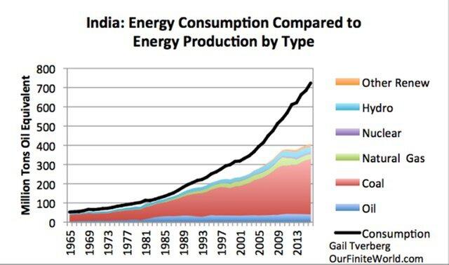 типы энергии в Индии