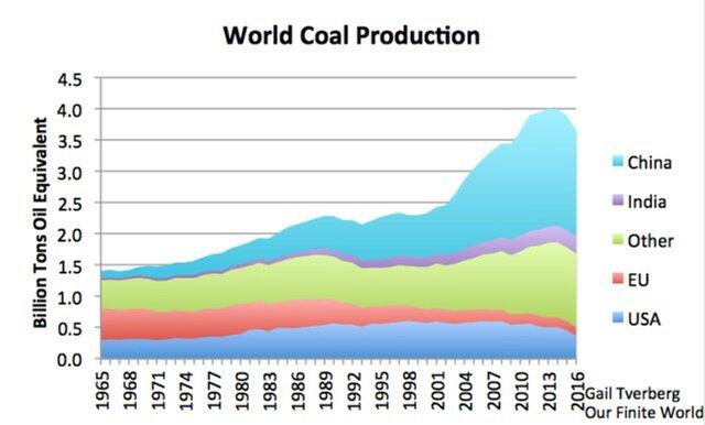 мировое производство угля