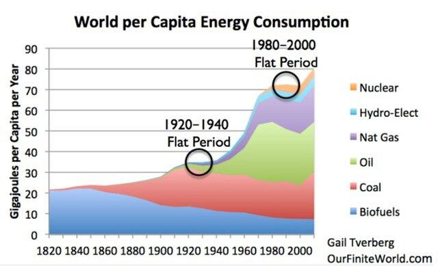 мировое потребление энергии на человека