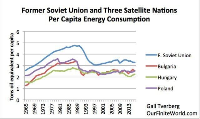 потребление энергии на одного человека в бывших социалистических странах
