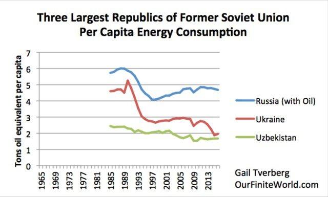 потребление энергии на человека в бывших советских республиках