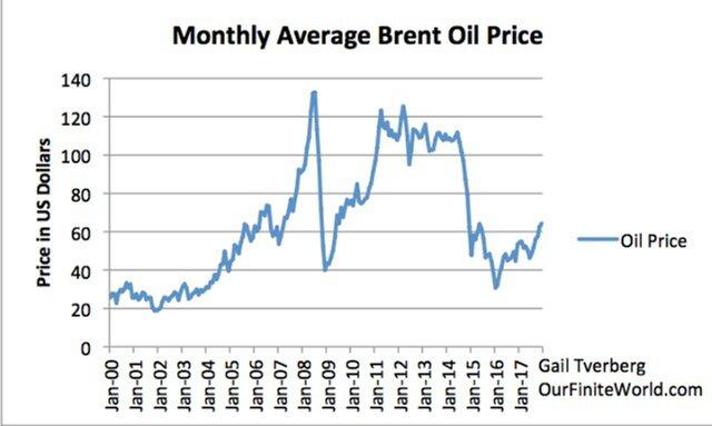 нефтяные цены