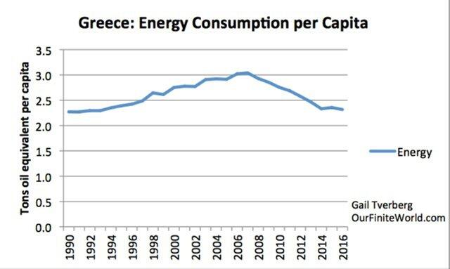потребление энергии на человека в Греции