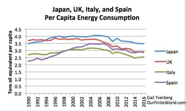 потребление энергии на человека в развитых странах