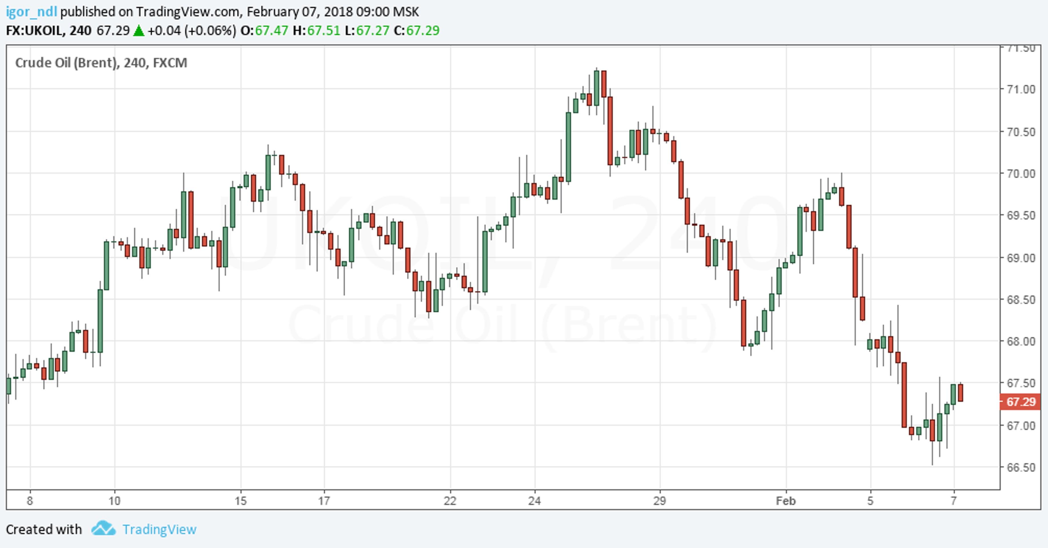 Цены на нефть: стоит ли ждать восстановления?