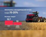 Сельхозмашиностроение в России: программа субсидирования № 1432