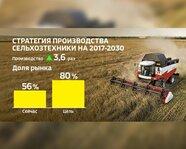 Стратегия производства сельхозтехники на 2017-30 гг.