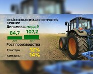 Объем сельхозмашиностроения в России
