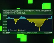 Профицит/дефицит ликвидности в банковской системе РФ с 2007 года