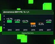 Динамика ВВП России с 2012 года