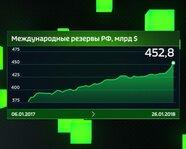 Международные резервы России в 2017 году