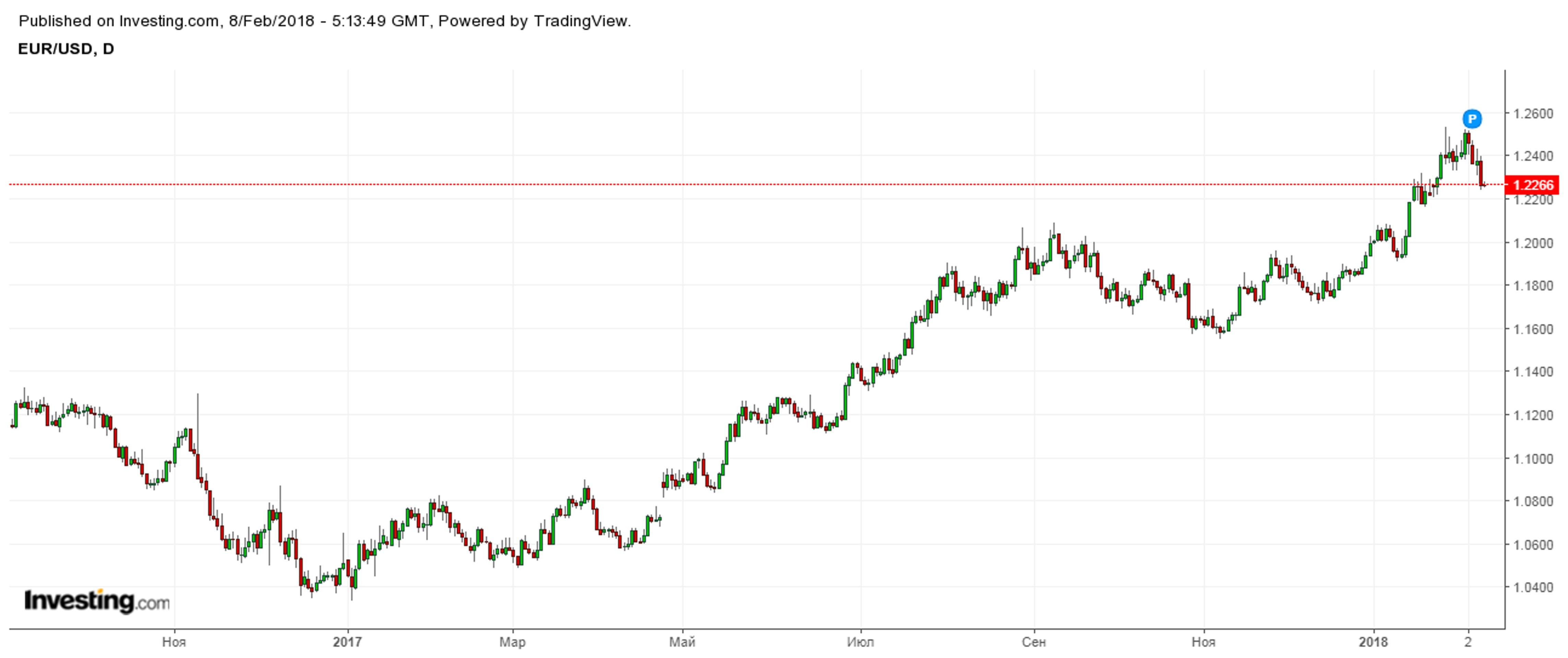 Почему судьба доллара будет зависеть от Китая?