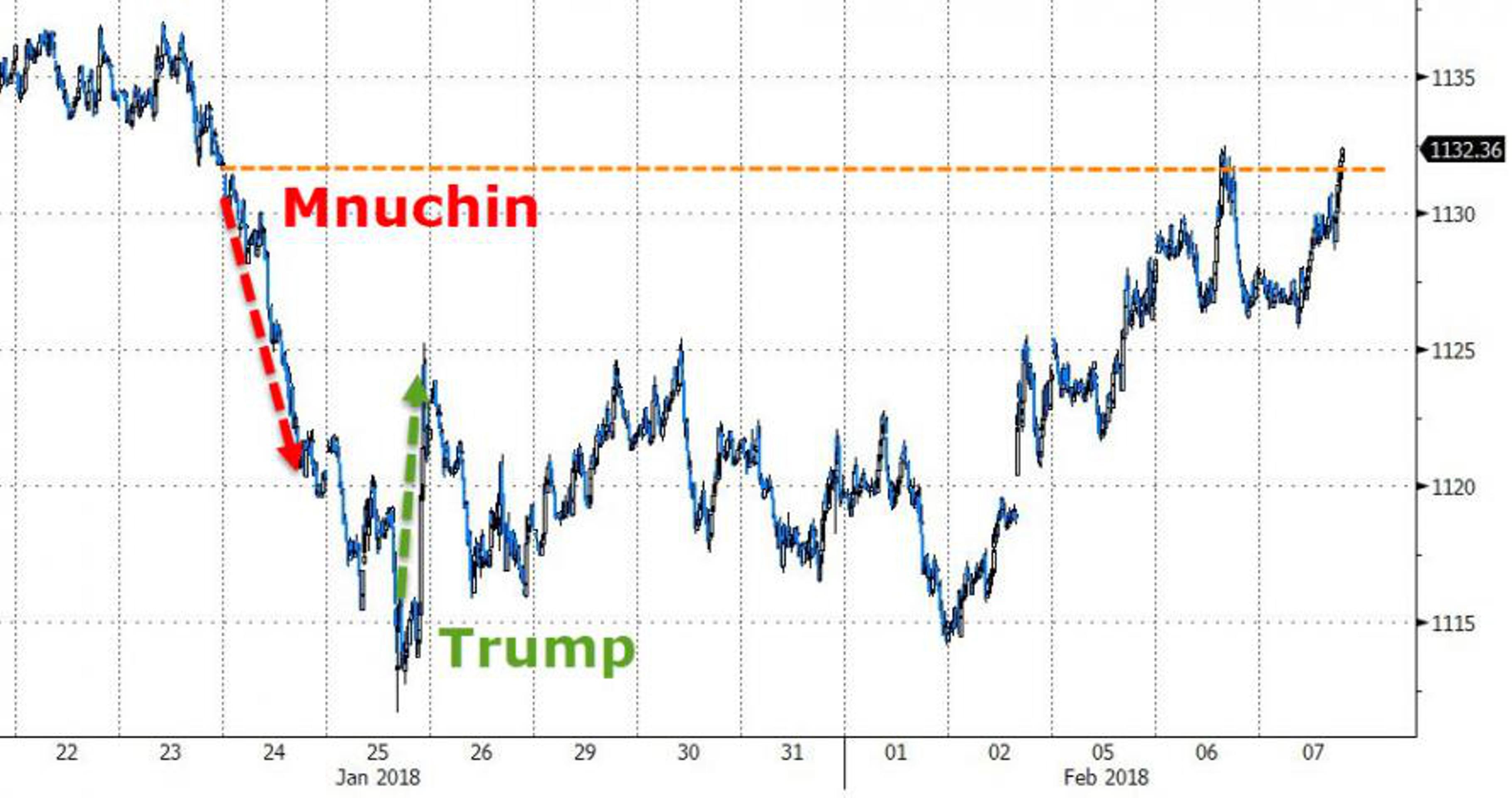 Вербальная валютная война евро и доллара