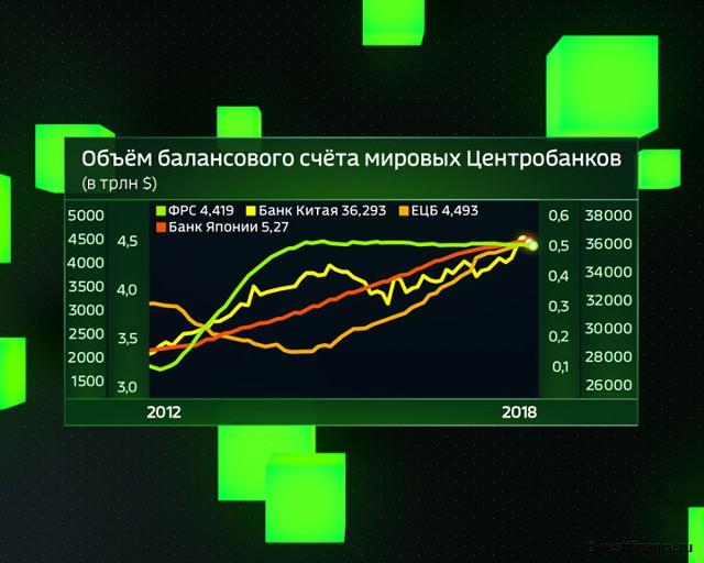 Центробанки спровоцируют новый глобальный кризис Распечатать