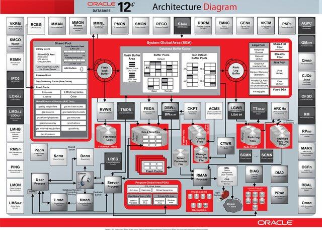 Oracle начала использовать новые санкции кпартнерам из Российской Федерации